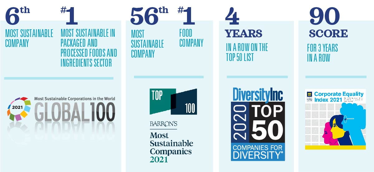 McCormick & Company corporate sustainability responsibility; corporate knights global 100, diversityinc top 50; diversity & inclusion