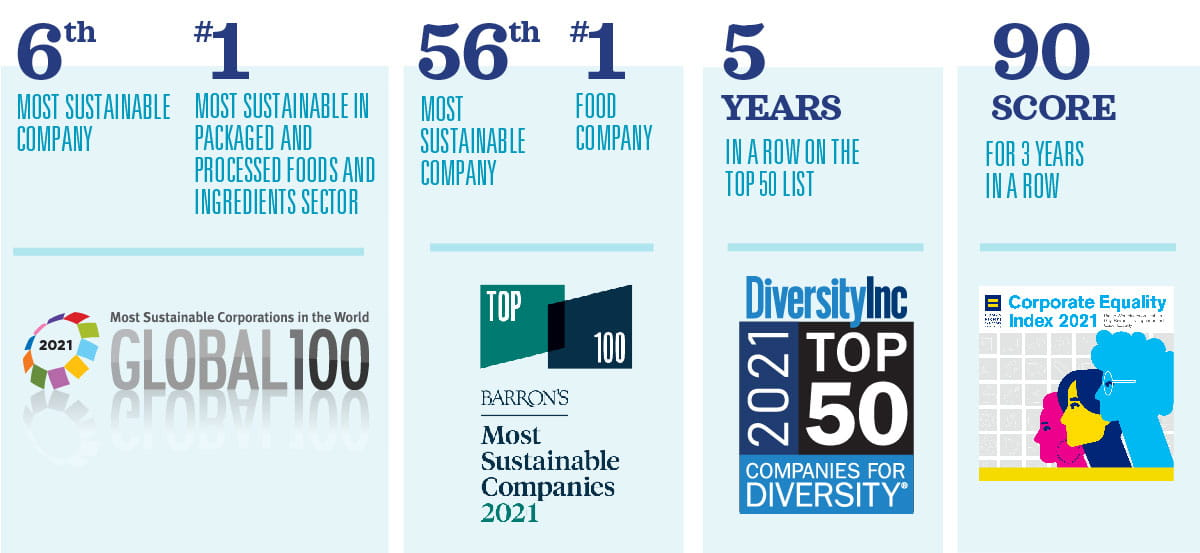 McCormick & Company Awards; Diversity & Inclusion; Sustainable Companies