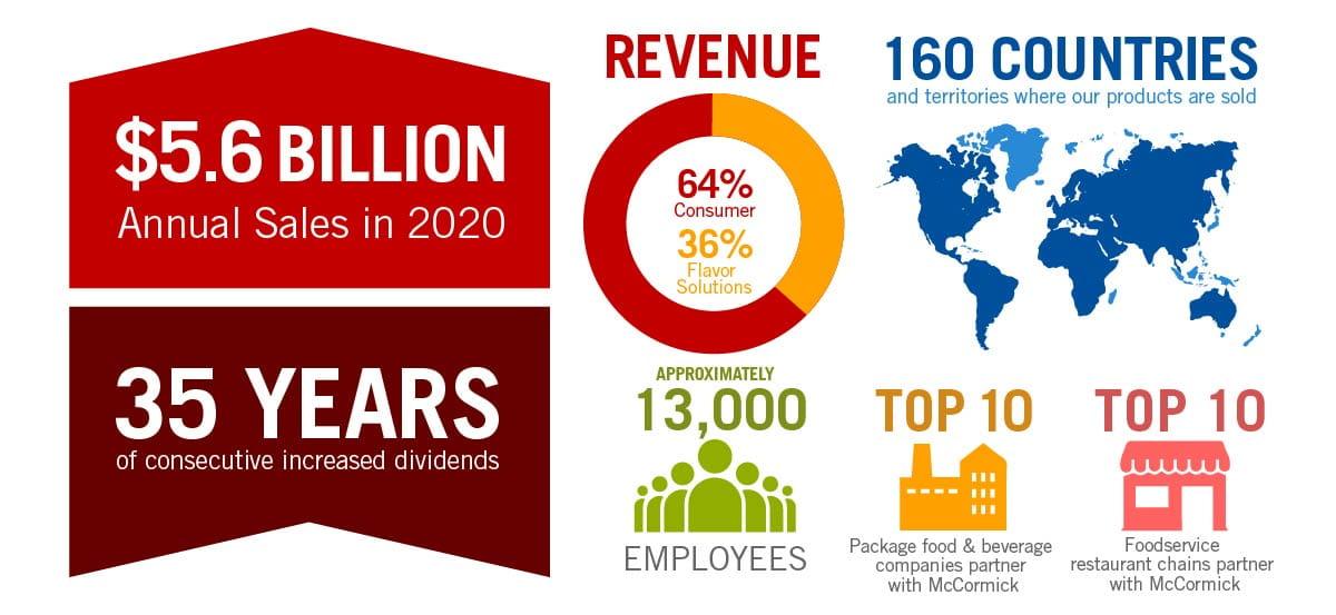 mccormick & company; annual revenue; annual report